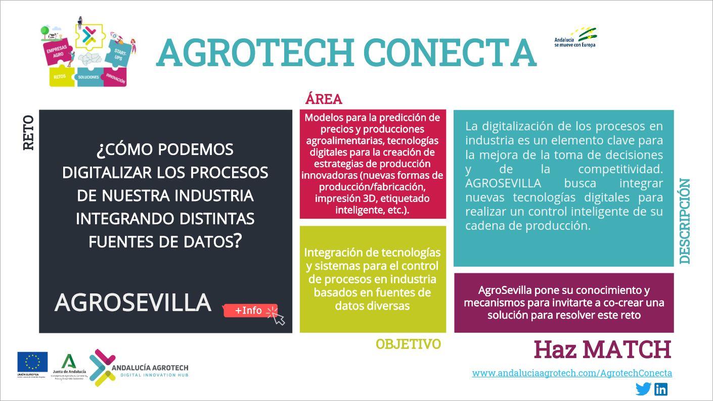 Andalucia Agrotech Conecta retos