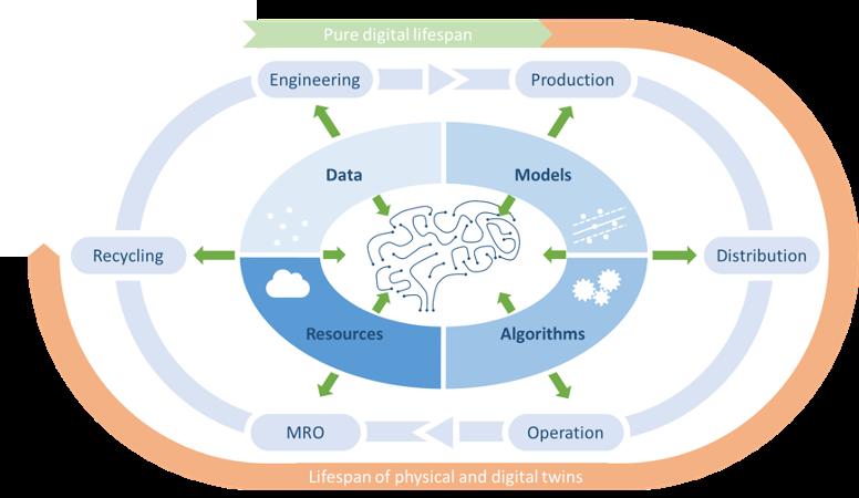 DIGITbrain en el ciclo de vida de un producto industrial
